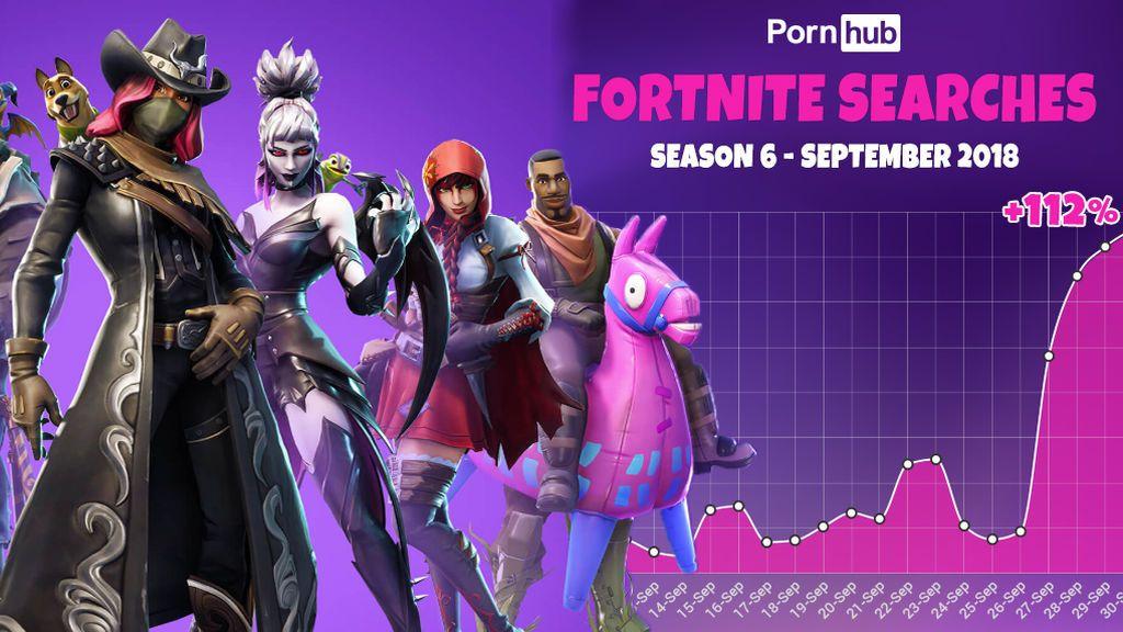 Fortnite arrasa en el porno: las búsquedas de vídeos del juego se disparan en la plataforma 'Pornhub'