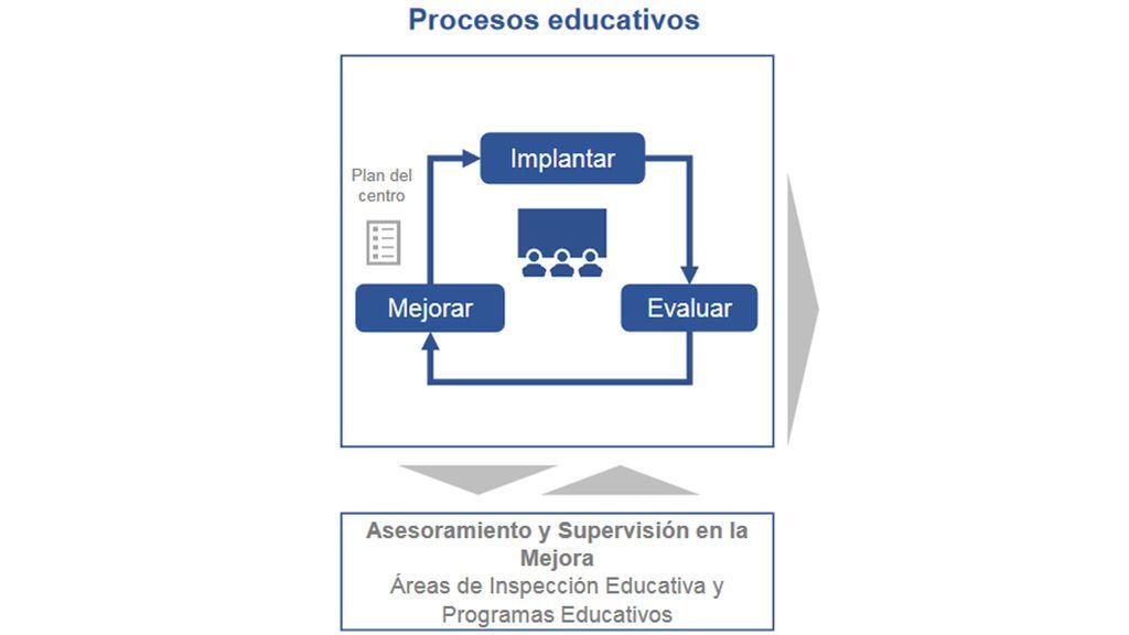 Educación Castilla y León