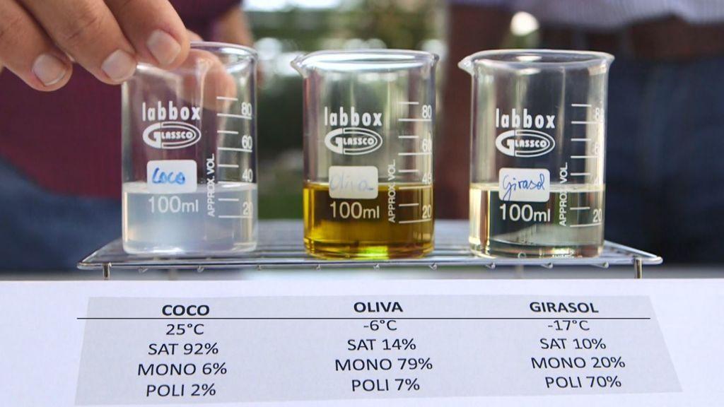 El aceite de coco es una auténtica bomba de grasa que puede afectar al corazón