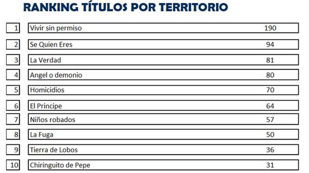 Ranking títulos por territorio