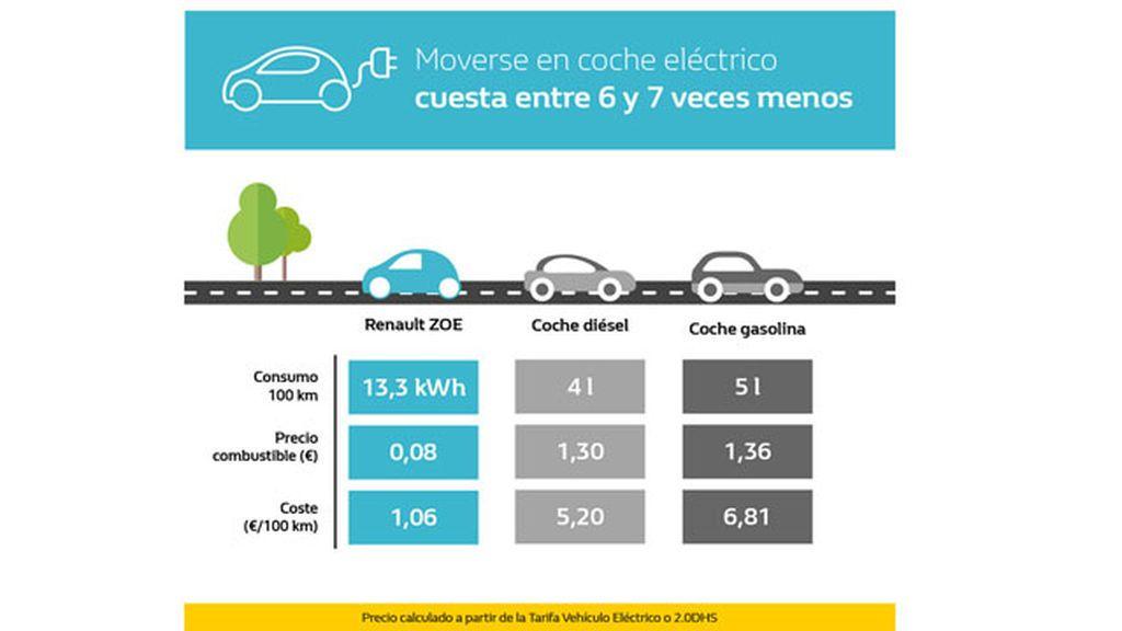 Comparativa coches consumo
