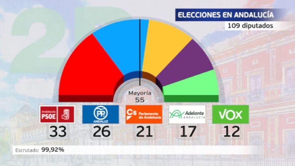 El CIS fracasa: no previó el tsunami de Vox y el hundimiento del PSOE y la izquierda