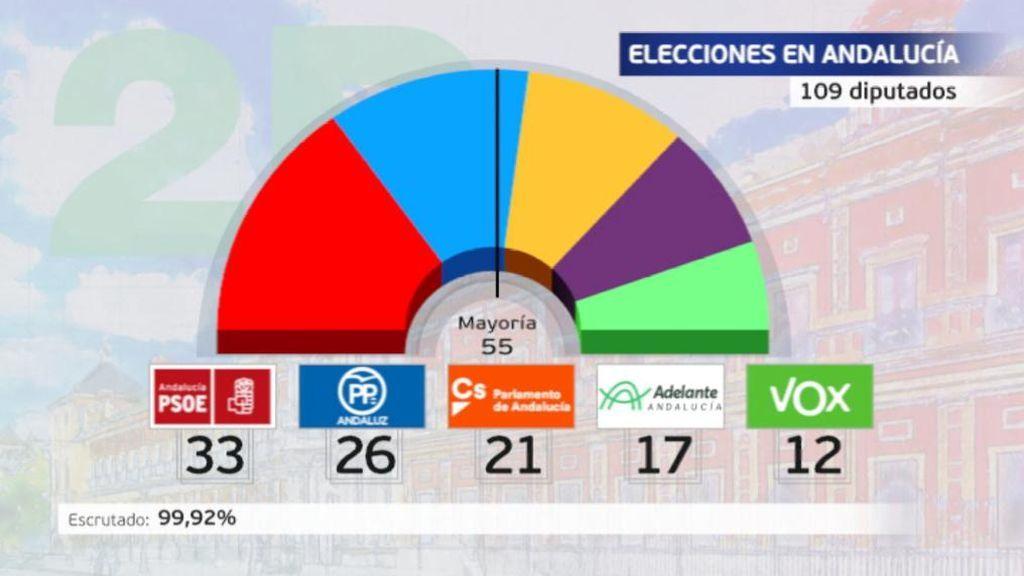 Giro histórico en Andalucía: El PSOE se hunde y Vox se estrena con 12 escaños