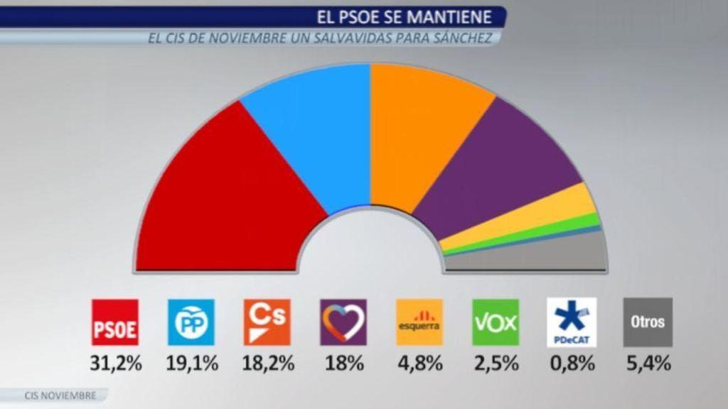 El CIS de Tezanos mantiene indemne al PSOE que ganaría las elecciones con Vox en un 2,5%