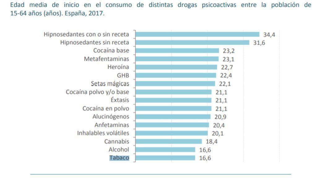 consumo tabaco