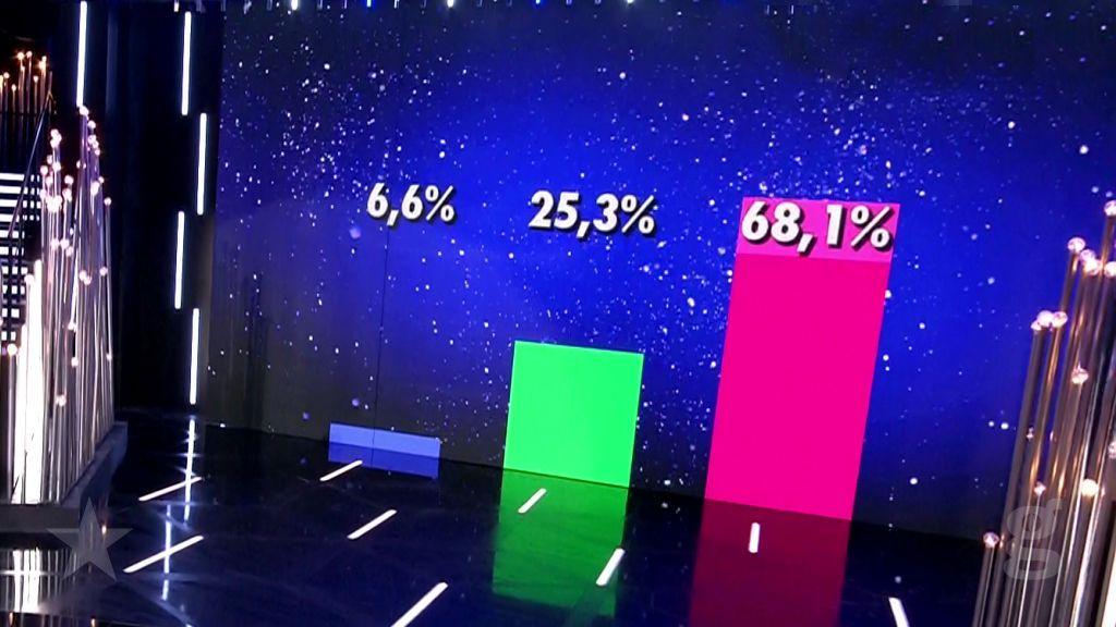 Porcentajes ciegos de la final