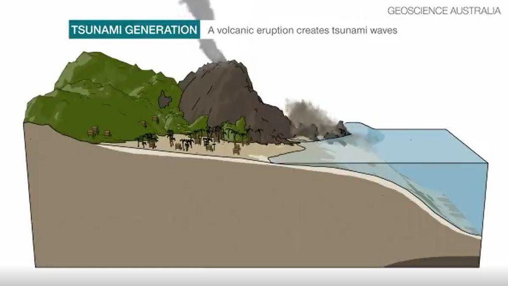 Así se produce un tsunami volcánico que puede provocar que las olas vayan a la velocidad de un jet