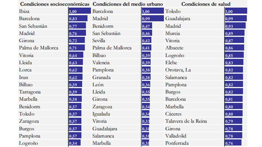 El ranking de calidad de vida en España: dime dónde vives y te diré en qué destacas