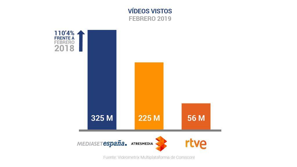 Mediaset España, medio de comunicación líder en febrero con récord histórico de  consumo de vídeo digital