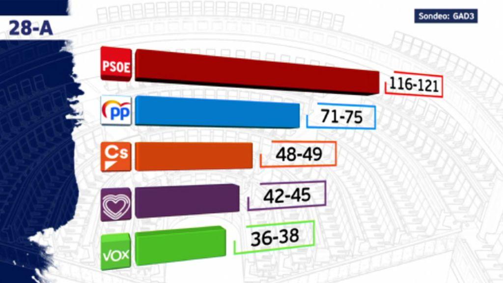 El PP pierde el 50 por ciento de sus votos, según un sondeo de GAD3
