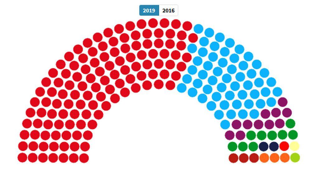 El PSOE domina el Senado con 123 escaños, con el 84,62% escrutado