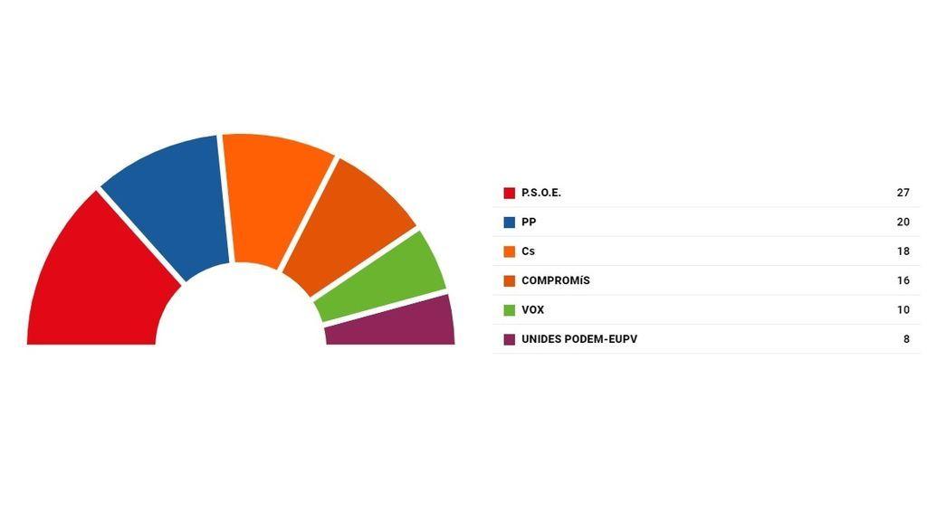 Elecciones valencianas 2019: la derecha amenaza al bloque de izquierdas