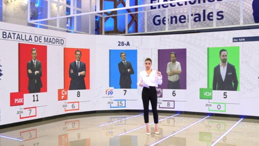 Elecciones generales 28-A: el PSOE gana por primera vez en Madrid desde hace más de 30 años