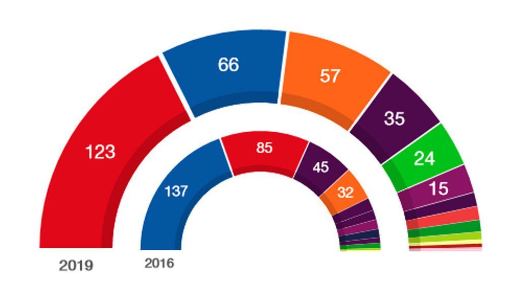 Resultados electorales 28-A