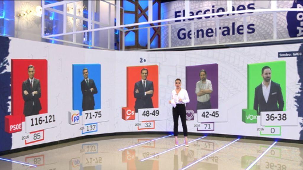 Los primeros sondeos: PSOE gana y el PP se desploma consiguiendo el peor dato de su historia