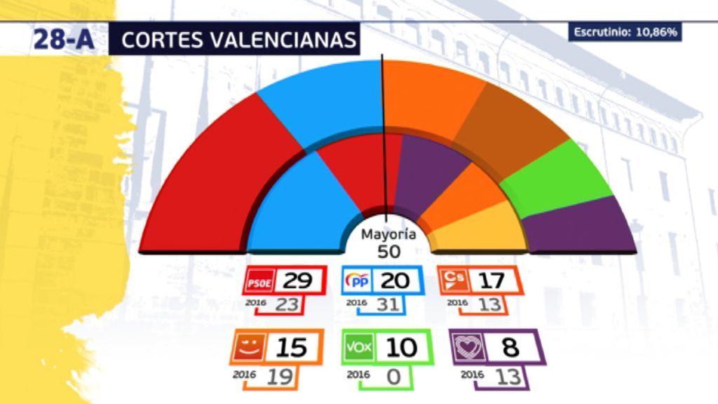 Elecciones valencianas 2019: PSOE, Podemos y Compromís consiguen la mayoría absoluta