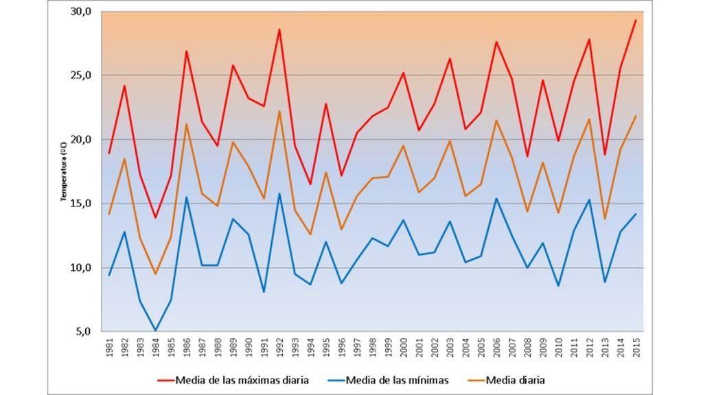 Temperaturas registradas durante los días festivos en el periodo 1981-2015