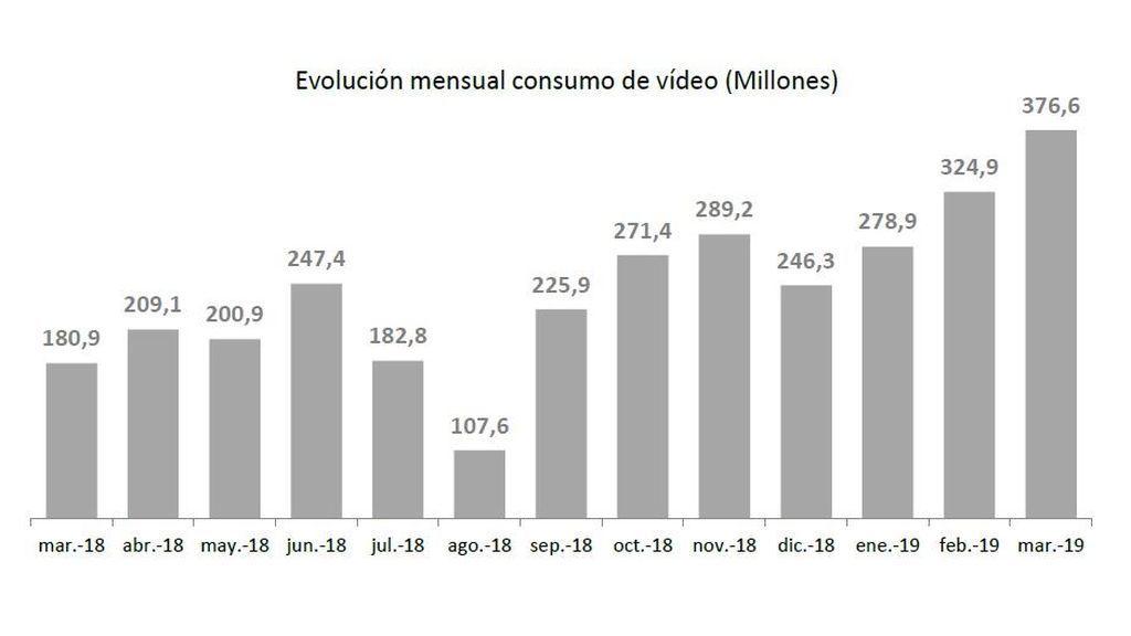 gráfico evolucion mensual consumo vídeo