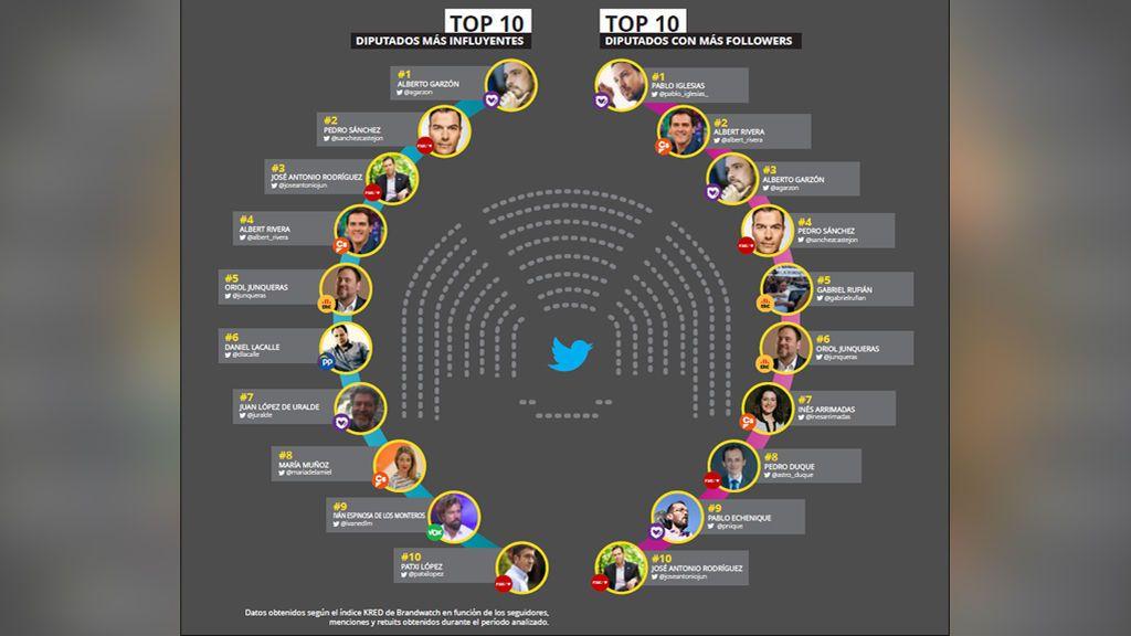 Los políticos más influyentes en Twitter