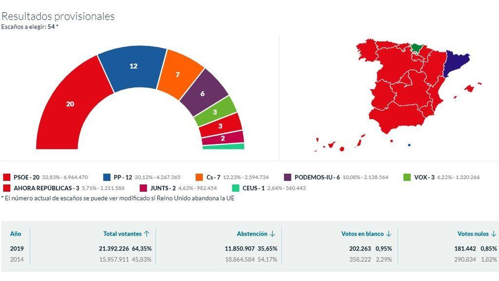 Elecciones europeas 26M: el PSOE gana las europeas con 20 diputados seguido de 12 por el PP