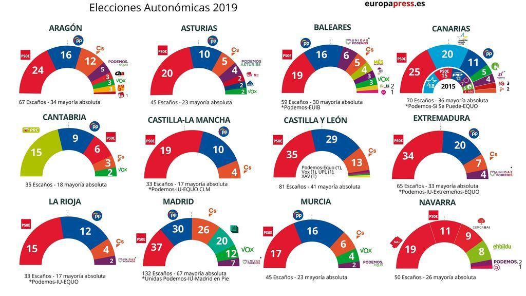 El PSOE gana poder autonómico pero depende de los pactos