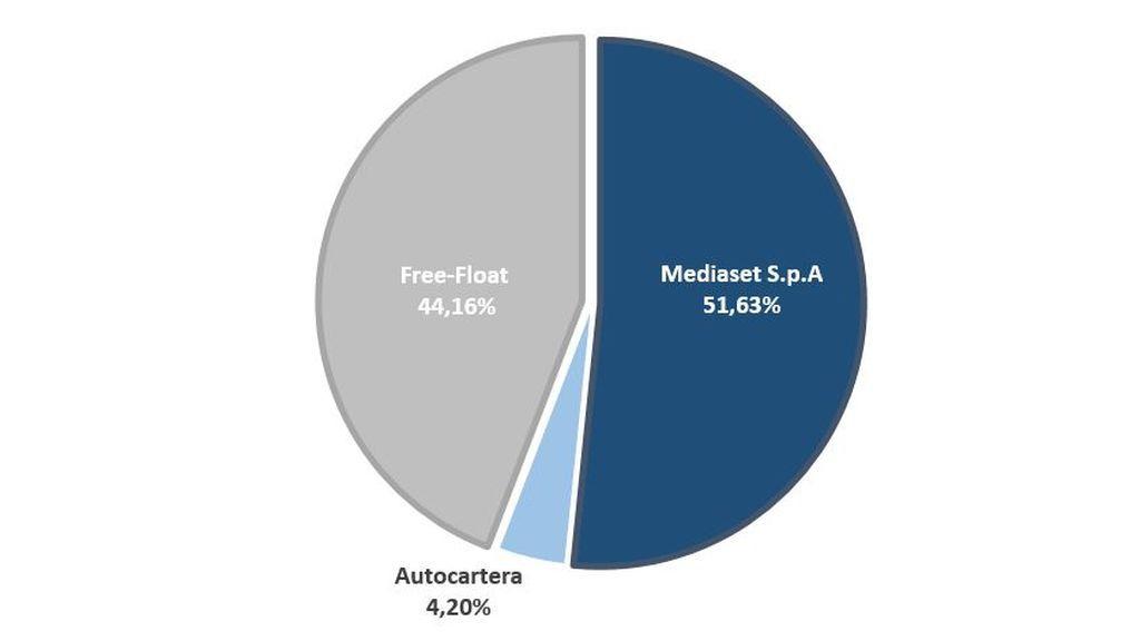 The share capital and shareholders