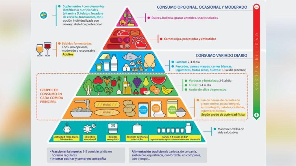La Sociedad Española de Nutrición Comunitaria revoluciona la pirámide alimentaria