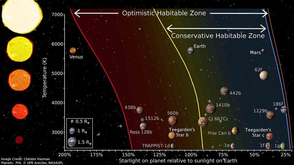 Descubren dos planetas terrestres similares en masa a la Tierra