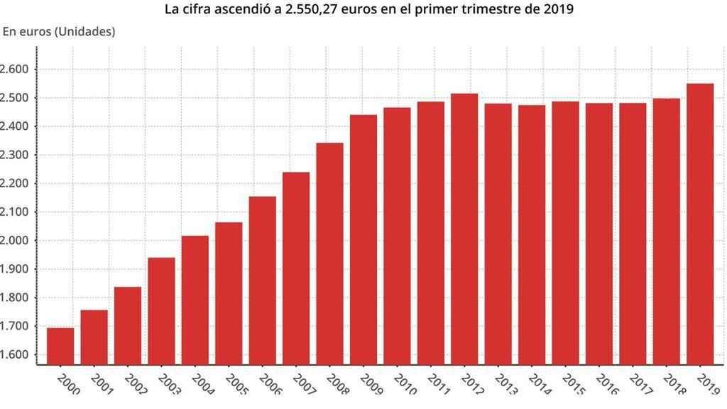 Los nóminas suben un 1,7%, el récord en seis años, y se sitúan en los 1.876 euros de media