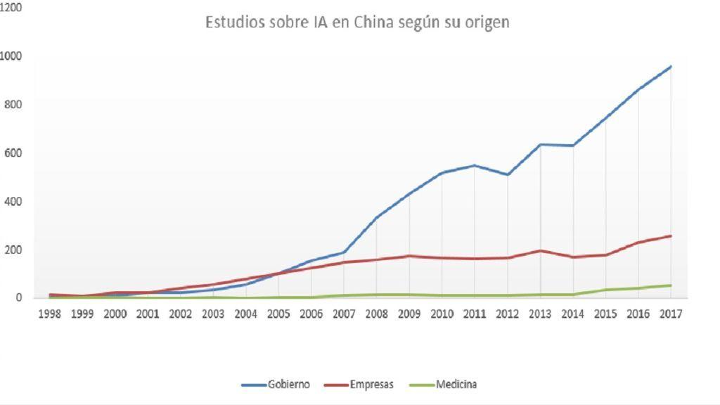 grafico china
