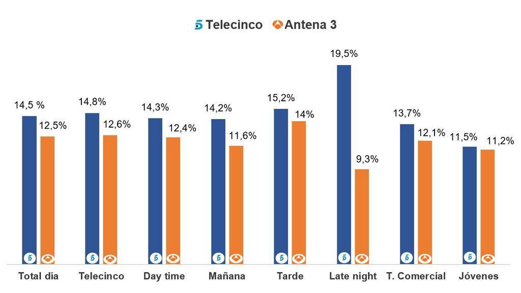 gráfico telecinco vs. antena3 (007)