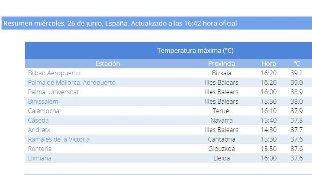 Máximas temperaturas