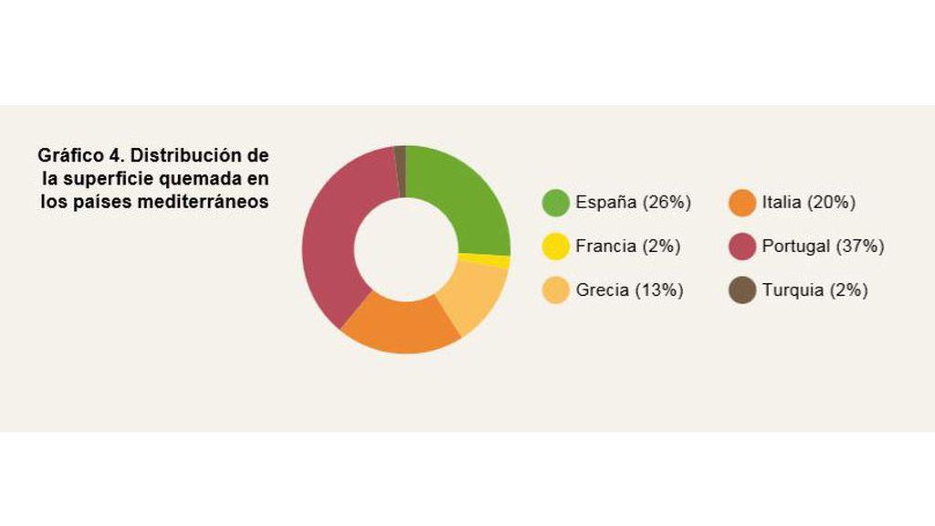 Superficie quemada en cada país de la cuenca mediterránea, en porcentajes