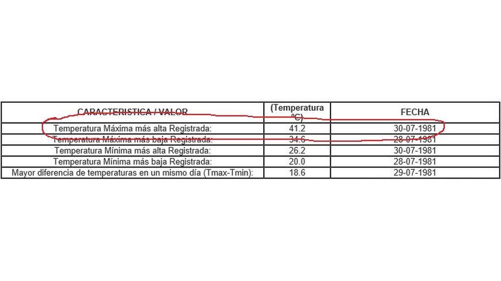 Temperatura máxima resgitrada el 30 de julio de 1981 en Almería-Aeropuerto / Aemet OpenData