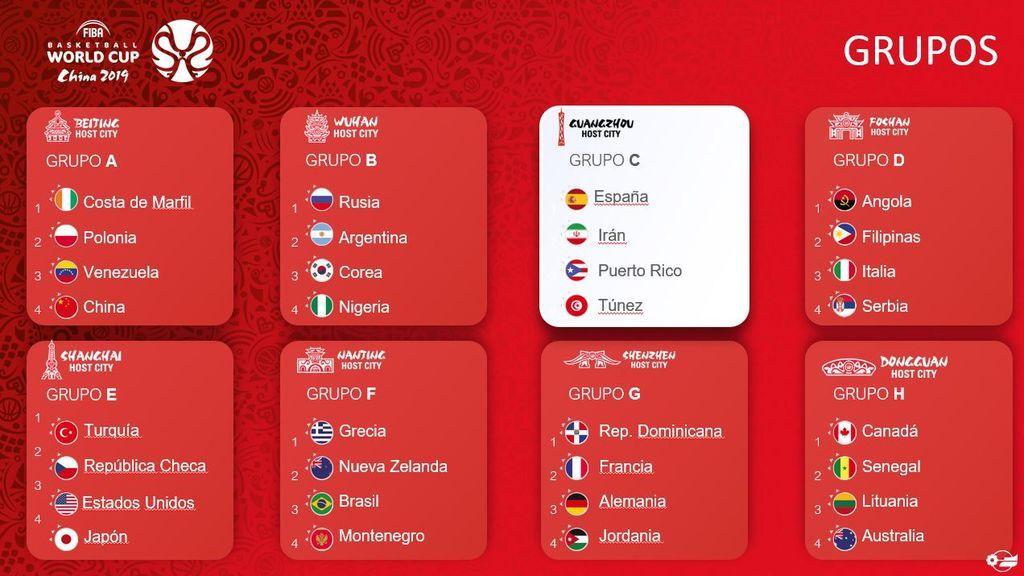 Copa FIBA 2019 - Grupos