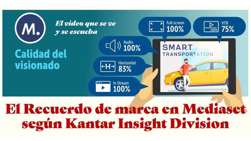 Los spots digitales de Mediaset España lideran la notoriedad publicitaria del mercado duplicando la de otros medios, plataformas y redes sociales