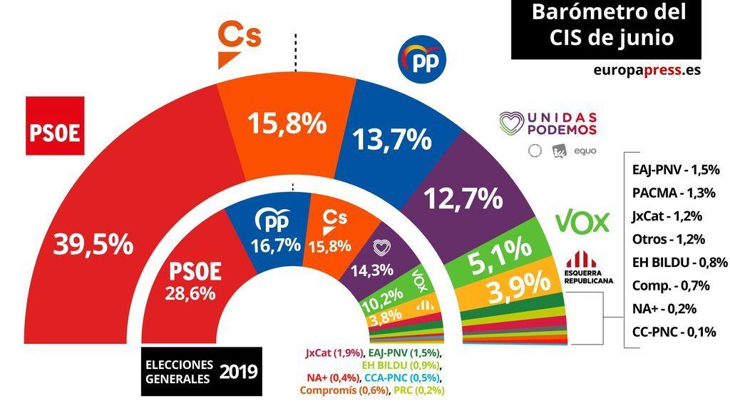 EuropaPress_2247594_Gráfico_que_representa_la_estimación_de_voto_a_los_partidos_políticos_según_el_barómetro_de_junio_del_Centro_de_Investigaciones_Sociológicas_(CIS)_
