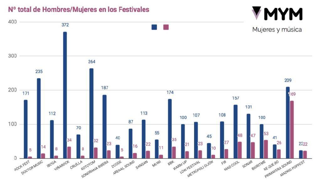 Gráfico número de mujeres y hombres en los escenarios de los festivales
