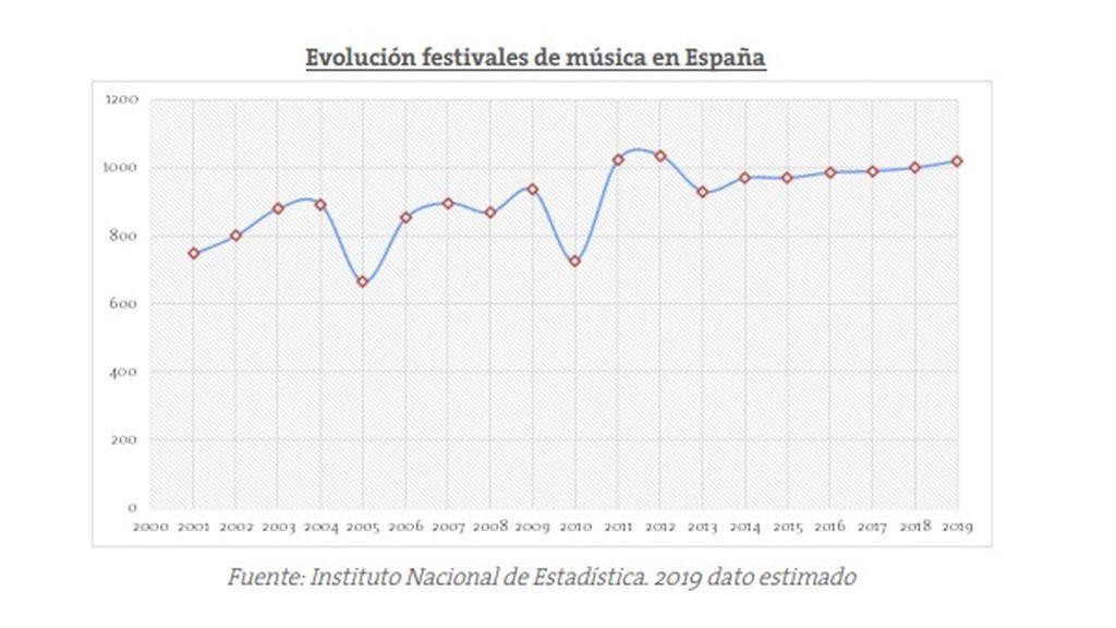 Evolución número de festivales de música en España