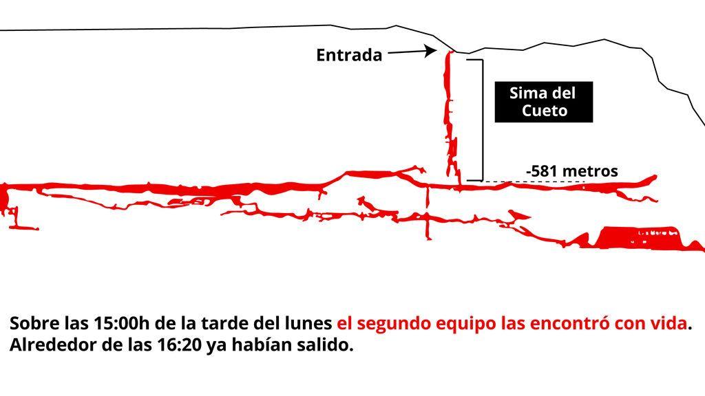 20190715 -SOC Mapa EPress Espeleólogas