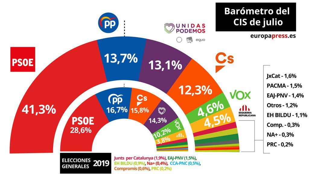 El PSOE aumenta su ventaja, el PP recupera el segundo puesto, y Podemos desplaza a Ciudadanos.