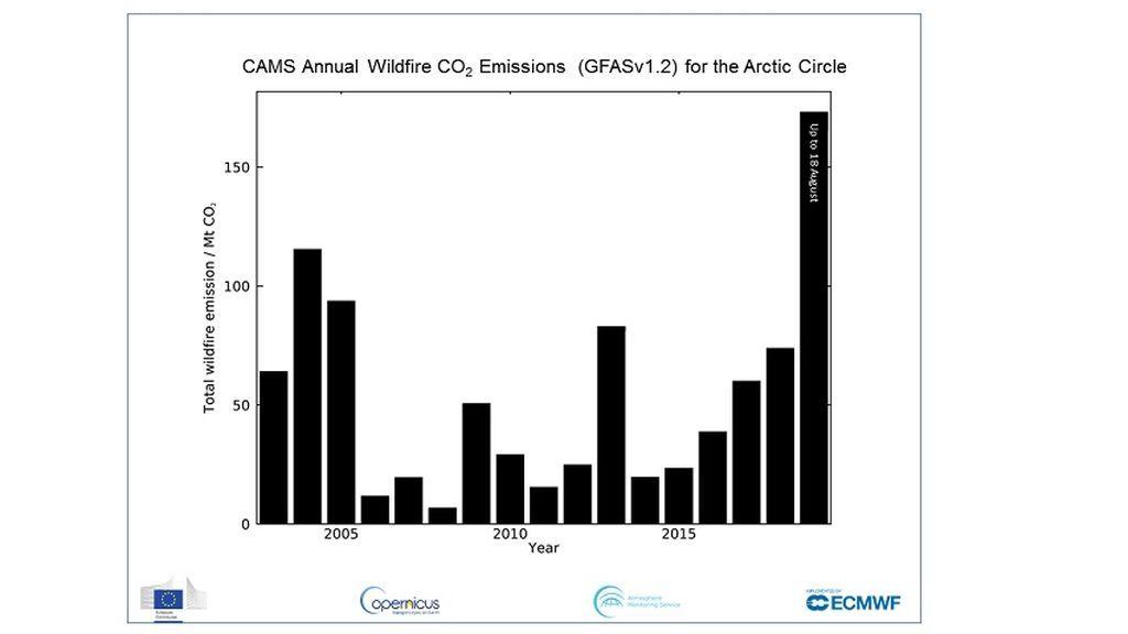 Comparativa de las emisiones de CO2 procedentes de incendios forestales en el Ártico