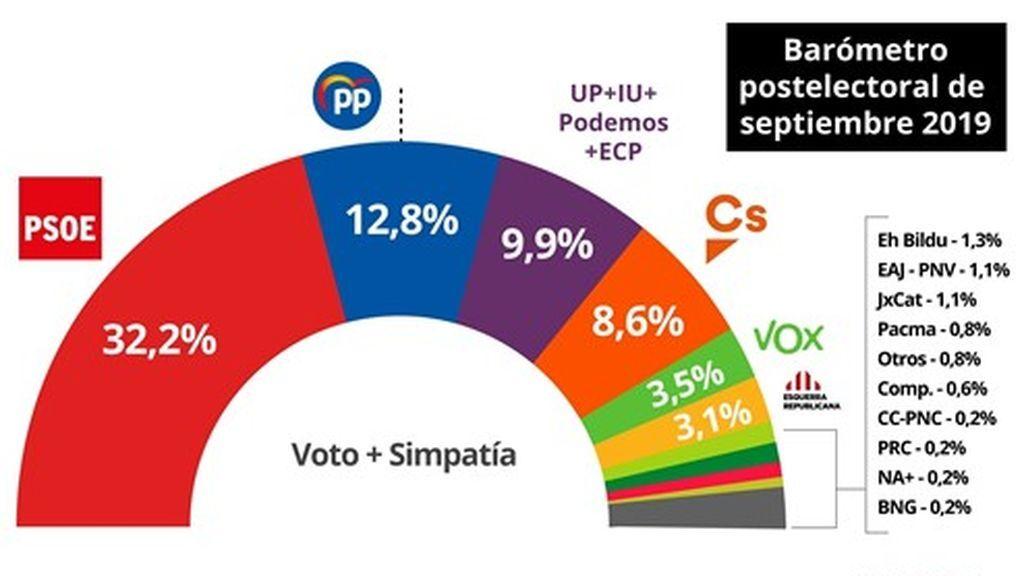 EuropaPress_2367182_Preview_Intención_de_voto_+_simpatía_en_el_barómetro_postelectoral_del_CIS