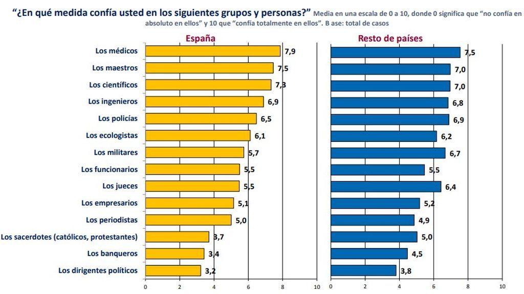 Los españoles tienden a preferir la llegada de inmigrantes que ha confiar en los partidos políticos