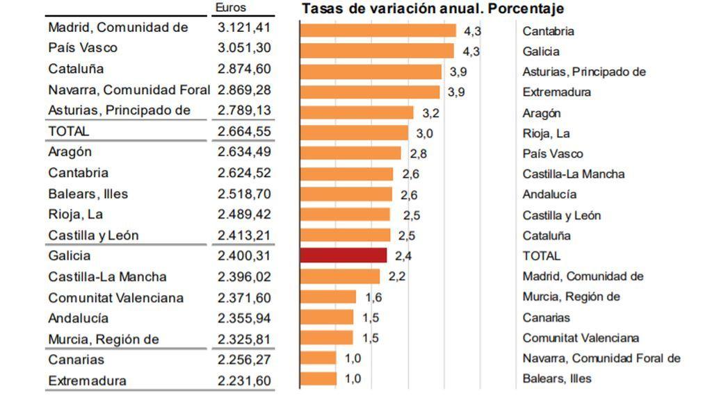 Dime en qué Comunidad vives y te diré lo que cobras: Madrid y País Vasco a la cabeza