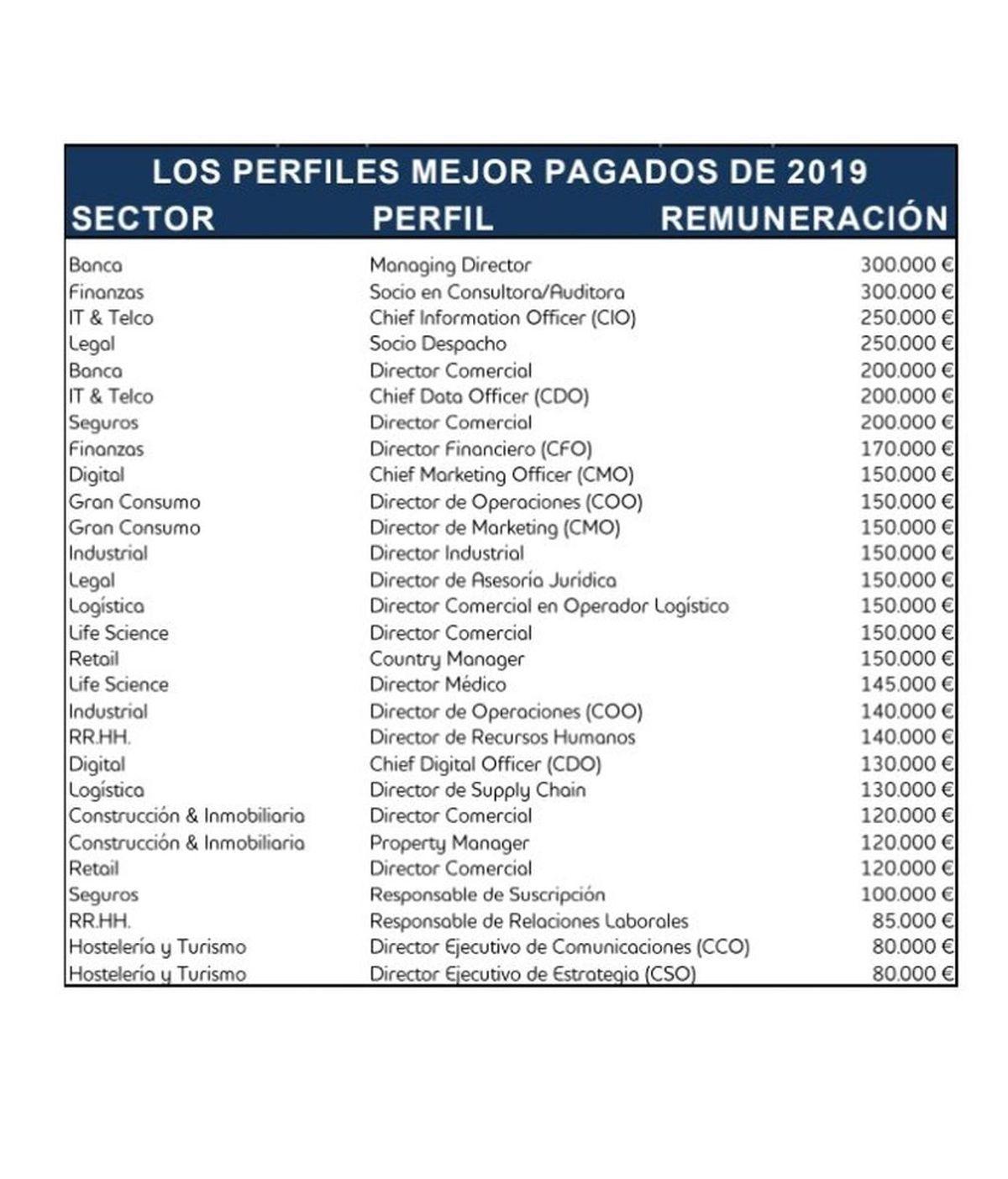 Puestos directivos mejor pagados en la España de 2019