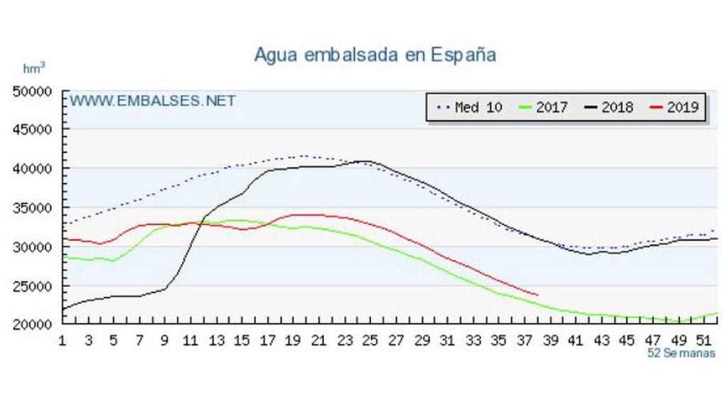 Agua embalsada en España del 2017 al 2019 y media de los últimos 10 años / embalses.net