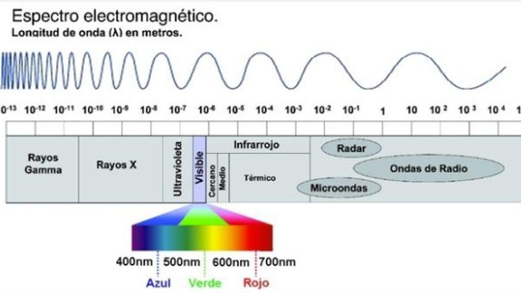 Espectro electromagnético de los rayos solares visibles / Aemetblog