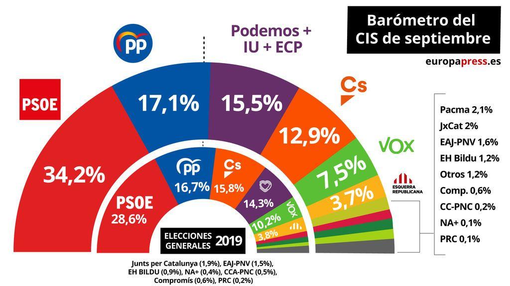 El PSOE barre a PP y Cs otra vez, o eso dice el CIS
