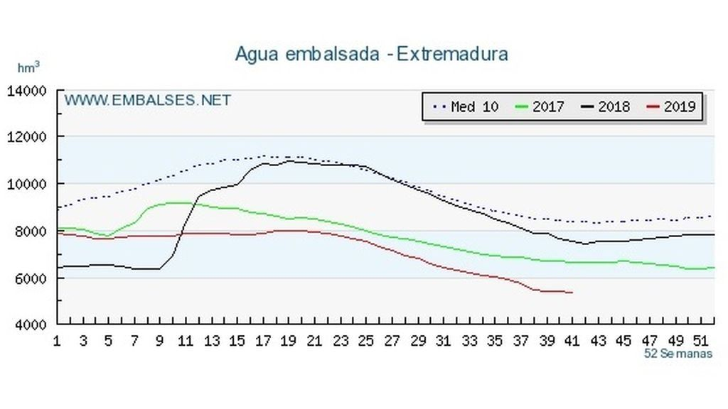 Datos oficiales sobre el agua embalsada en Extremadura